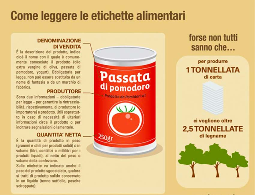 Etichettature alimentari