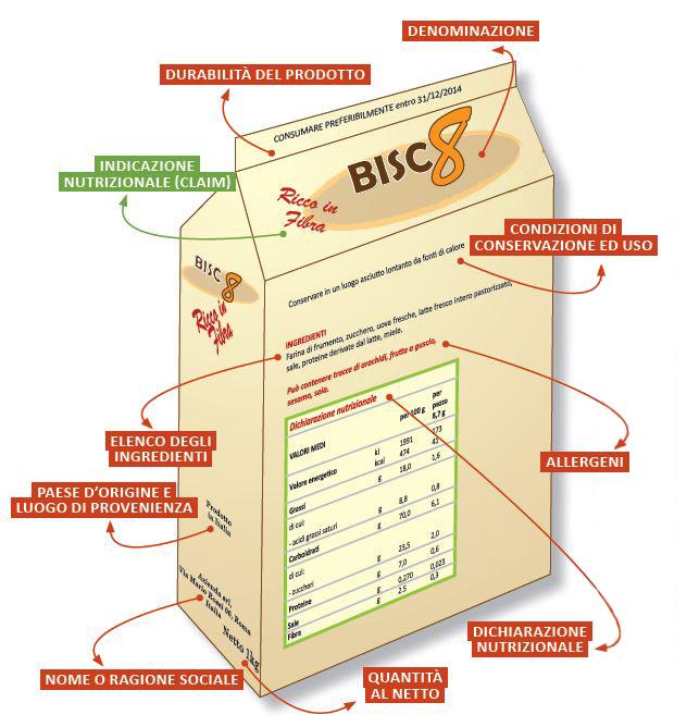 Etichette dei prodotti alimentari